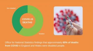 Office for National Statistics findings that aprroximately 60% of deaths from COVID in England and Wales were disabled people